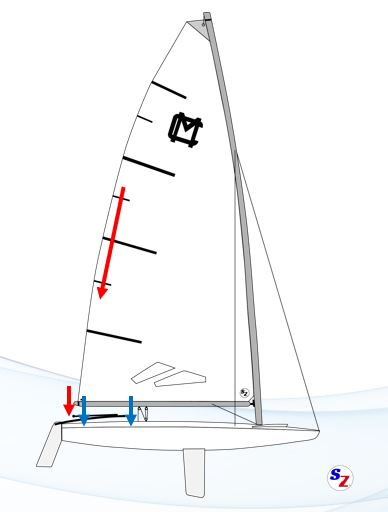 Controlling twist with mainsheet